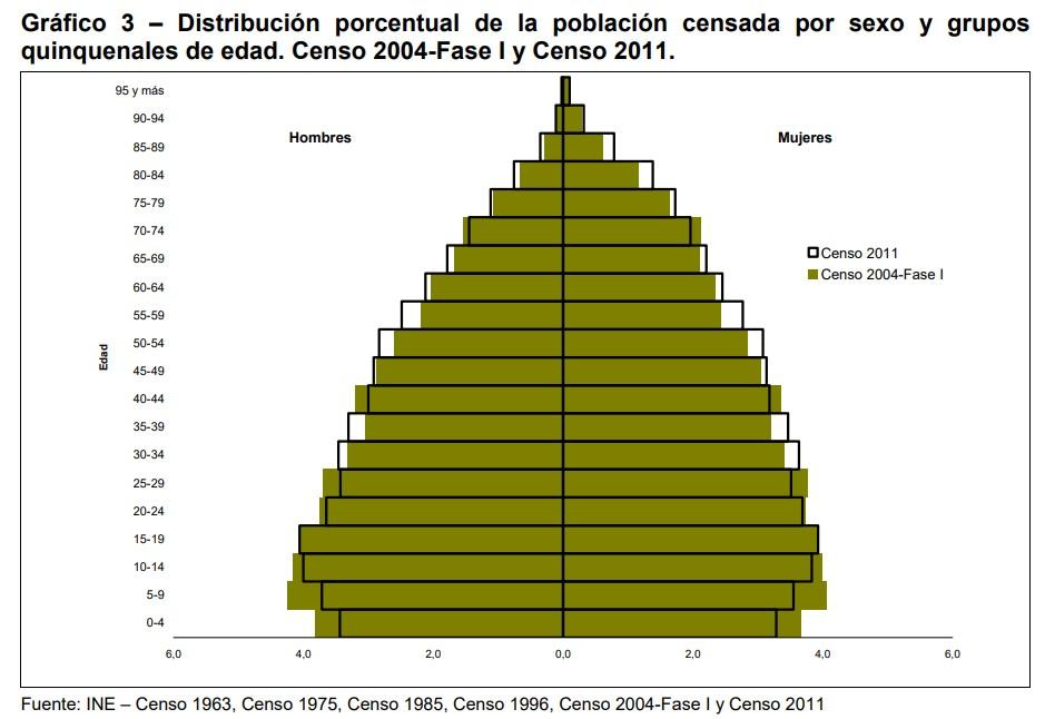 La población del Uruguay | 2021
