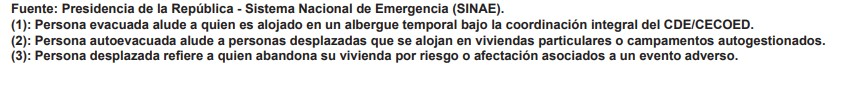 definicion ine Evacuados, autoevacuados y desplazados