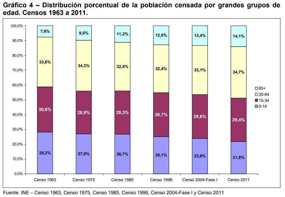 Población por edades