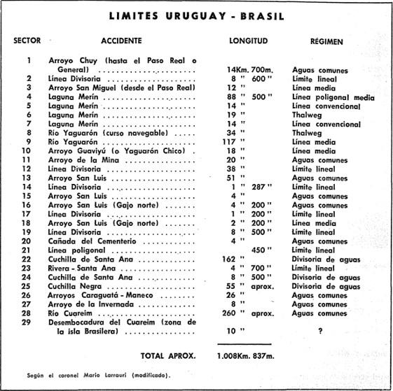 Límites de Uruguay con Brasil