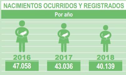 nacimientos por año Uruguay